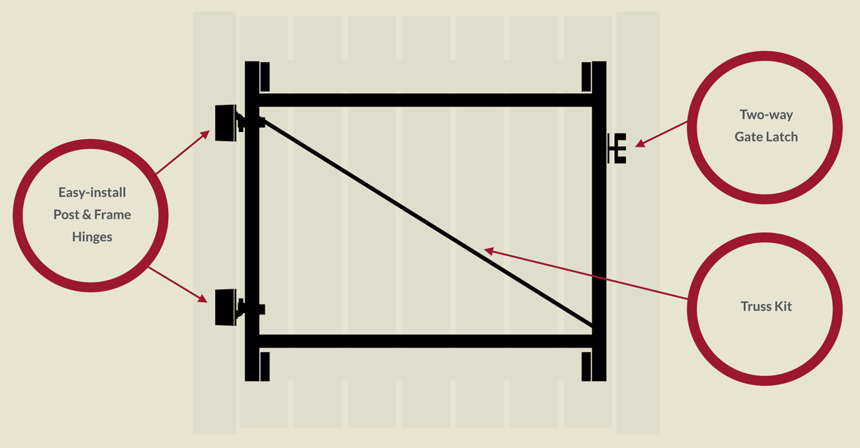 Adjust-A-Gate Features